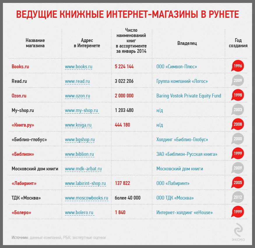 рейтинг российских книжных площадок