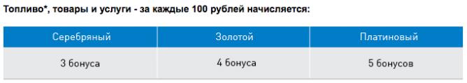 gazprom-bonus